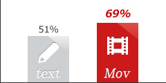 51% text 69% Mov